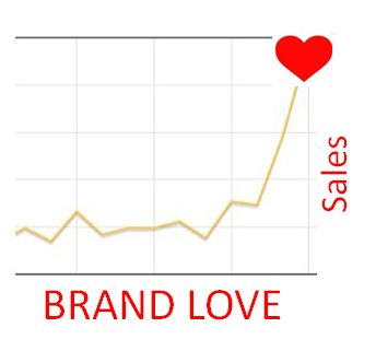 brand-love-sales-graph1